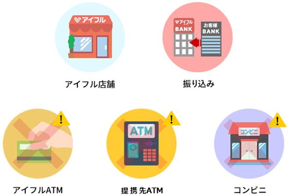 アイフルの全額返済は店舗や振込では可能だが、ATMやコンビニで不可能